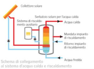 Schema-solare1